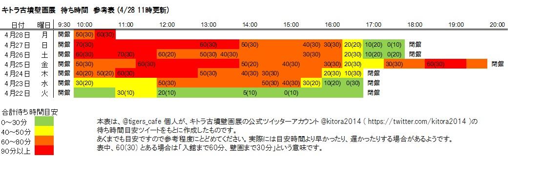 キトラ古墳壁画展 待ち時間(4/28 11:00 現在)